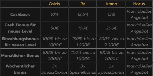 Horus Casino Die Top-Bonusangebote für deutsche Spieler